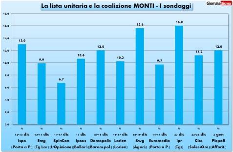 2013-01-02-lista-monti-sondaggi