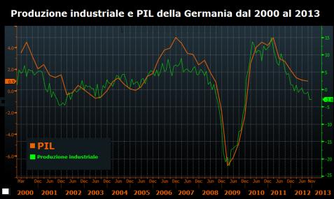 produzione-industriale-pil-germania
