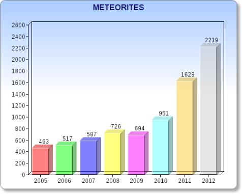 4142-meteorites