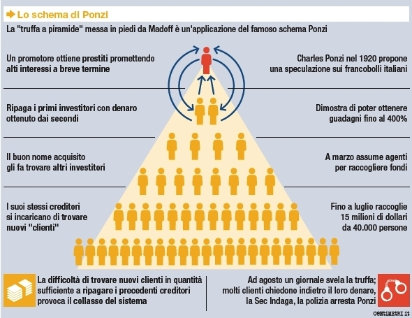I lucidi i fessi e i fessi che si credono lucidi verso for Parlamento italiano schema
