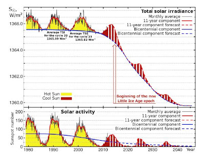 Total+Solar+Irradiance+Predictions+Diagram+1