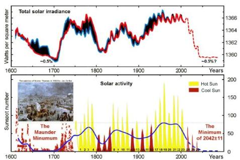 Total+Solar+Irradiance+Predictions+Diagram+2