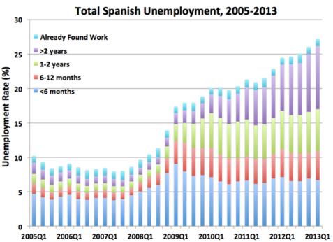 SpanishUnemployment2-thumb-570x414-119982