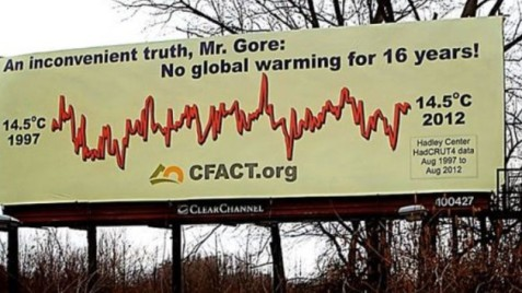 CFACT-graph-billboard-4-close-628x353