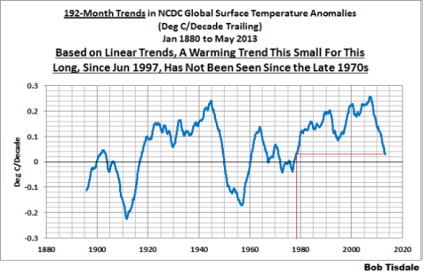 03-ncdc-192-month-trends