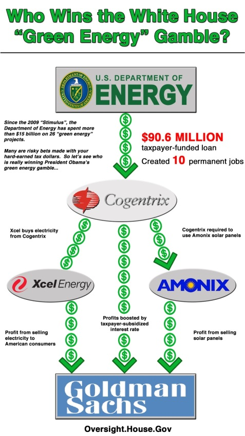 6-19-12-Who-Wins-the-White-House-Green-Energy-Gamble