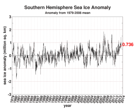 seaice.anomaly.antarctic-21Jun2013-1024x832