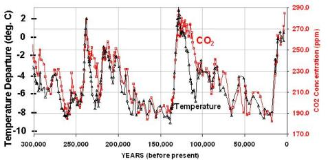 vostok-co2-and-temperature