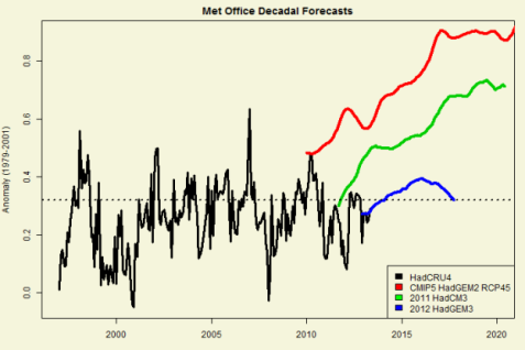 decadal-forecast-comparison2