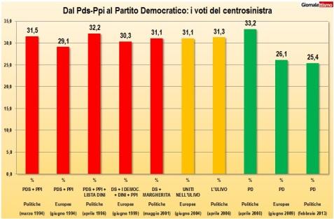 pd-1994-2013