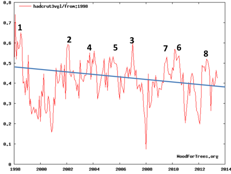 Global-Temp-and-NOAA-claims
