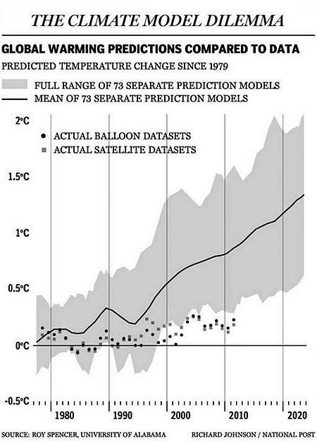 model-climat-erreur