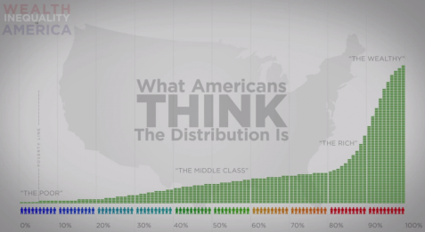 heres-what-americans-think-wealth-distribution-looks-like