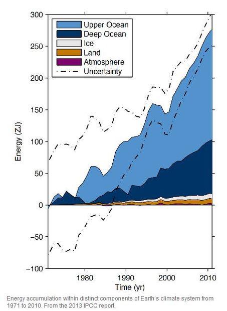 Energy_change_in_ocean_versus_