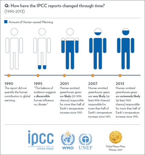 ipcc_version_confidence