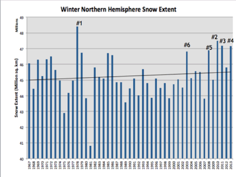 Winter_N_Hemisphere_Snow_Extent_1967-2013