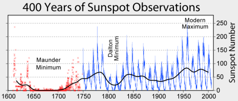 temperature e macchie solari