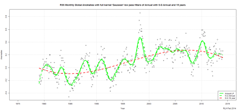 rss-monthly-global-anomalies-with-full-kernel-gaussian-low-pass-filters-of-annual-with-s-g-annual-and-15-years