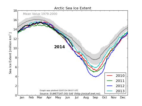 ghiacci artici non hanno fretta di sciogliersi