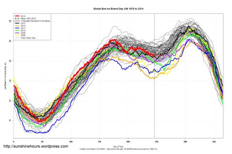 ghiacci marini totali