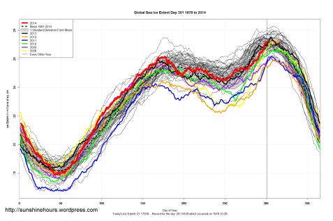 copertura di ghiacci marini totale superiore alla media
