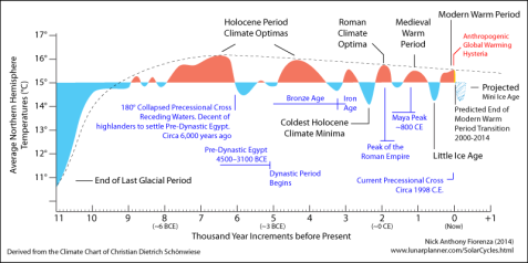 Climate-Timeline-10000yrs
