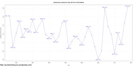 record di estensione dei ghiacci marini dal 1978