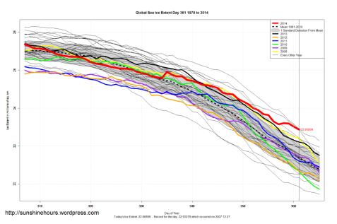 seconda estensione di sempre (dal 1978, anno di inizio delle misurazioni) per i ghiacci marini)