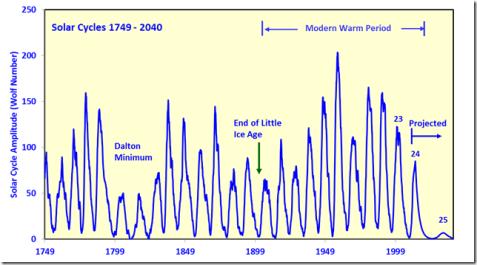Il ciclo 24 dovrebbe terminare tra 2020 e 2022. Il ciclo 25 dovrebbe essere inconsistente/inesistente (NASA)