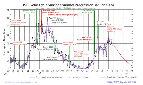 ciclo solare influenzato dalle interazioni tra il Sole e i grandi pianeti gassosi