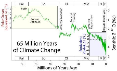 il nostro pianeta è in via di raffreddamento