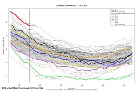estensione dei ghiacci marini totali. Testa a testa col 1979, anno ufficiale di nascita della teoria del Riscaldamento Globale Causato dall'Uomo (AGW) - First World Climate Conference (febbraio 1979)