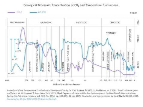 Le glaciazioni se ne fottono dell'anidride carbonica