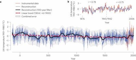 temperature artiche negli ultimi 2100 anni