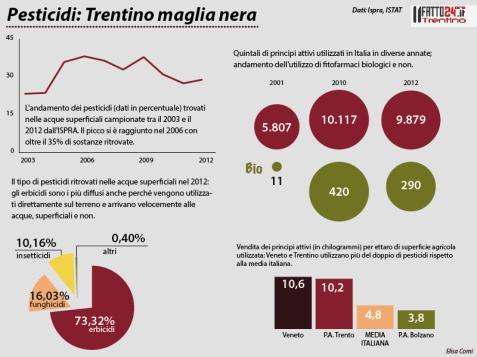http://www.trentino-suedtirol.ilfatto24ore.it/index.php/fatto-del-giorno/3894-pesticidi-trentino-maglia-quasi-nera