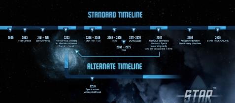 STO_timeline_diagram