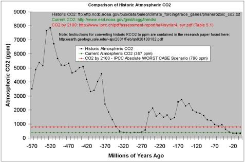Concentrazione di CO2 insignificante rispetto al passato.
