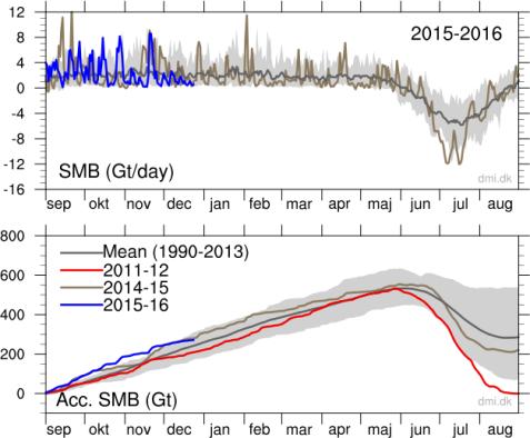 ghiacci groenlandesi in perfetta salute