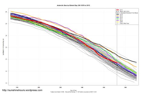 ghiacci antartici sopra la media