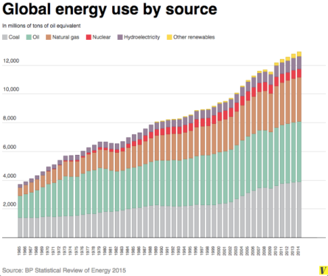 global_energy_use_by_source_2015