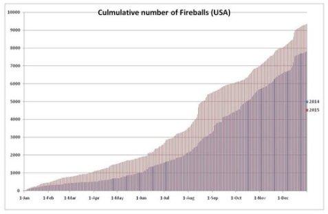 Cumulative_fireballs