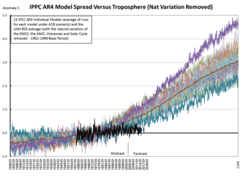 IPCC_AR4_vs_Trop_Nat_Var_2100